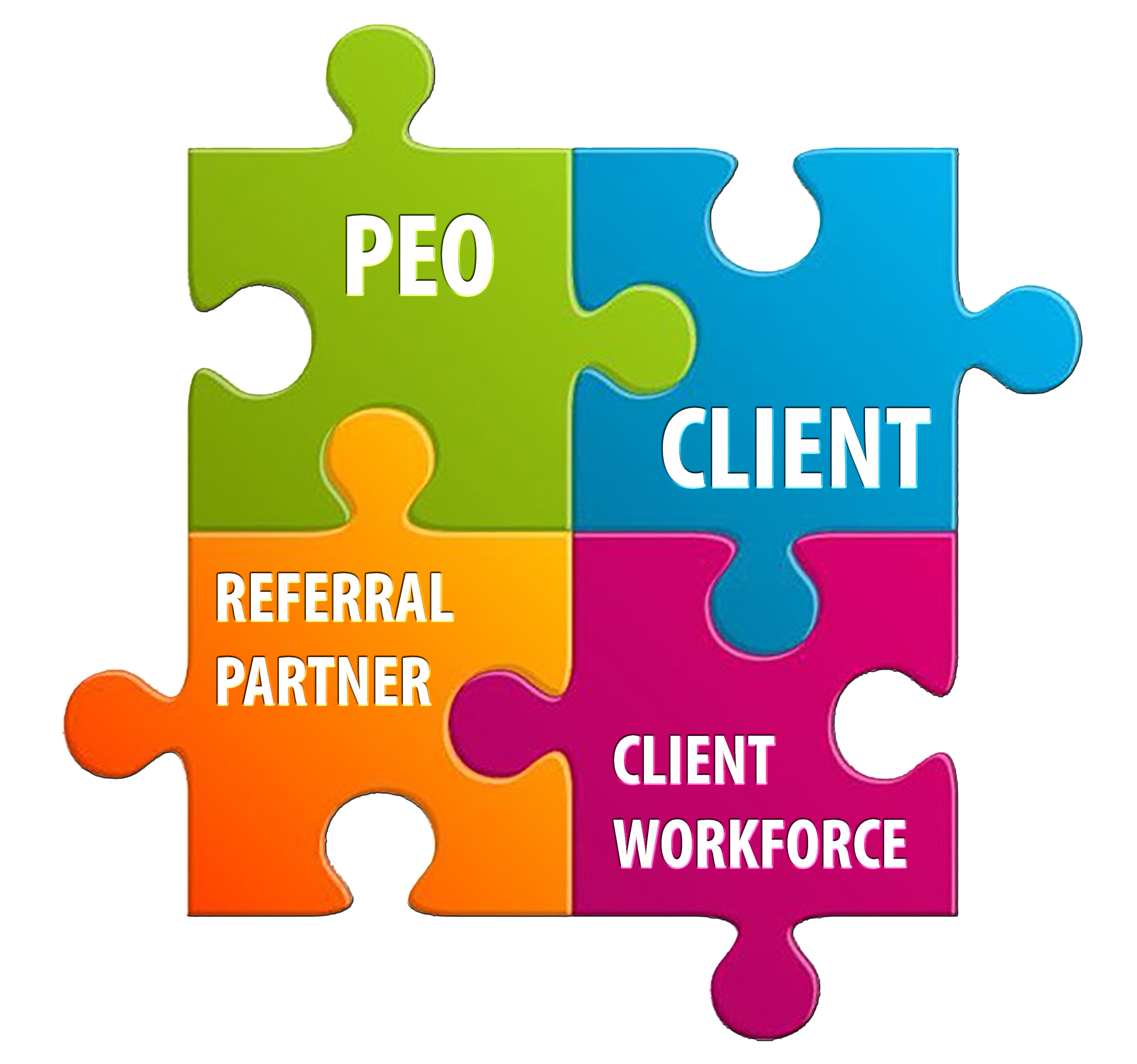 A PEO model is heavily reliant upon symbiosis and the ability for all 4 involved parties to enjoy mutual success.