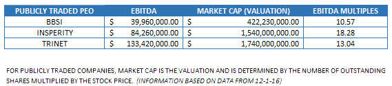 PEO Valuation - Methods & Determining Factors