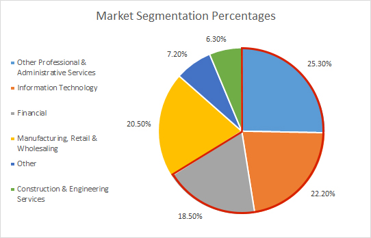 a model of market segmentation for The purpose of this article is to develop and test a model of the antecedents of   keywords: global market segmentation, pricing strategies, international service.