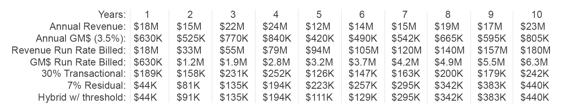 The above numbers are rounded.  Total spend on commissions per option equate to the following % of the 10 years of GM$: Transactional 5.51%, Residual 7%, Hybrid 6.30%.