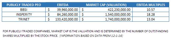 peo-valuation
